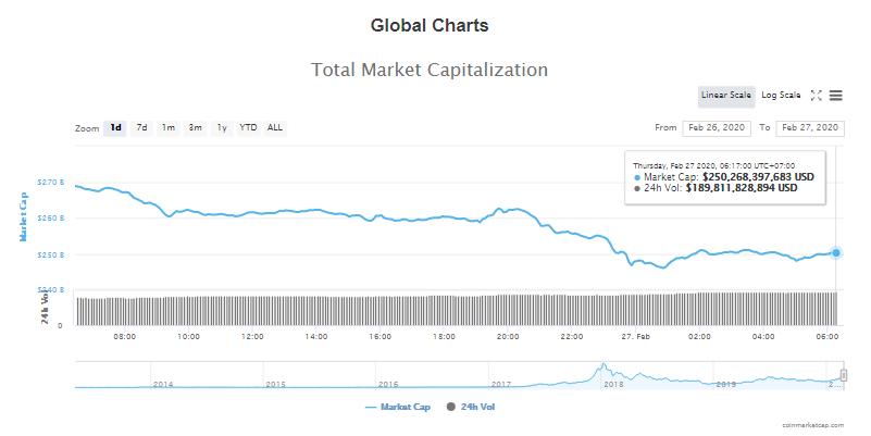 Tổng giá trị thị trường và khối lượng giao dịch tiền kĩ thuật số hôm nay (27/2) (nguồn: CoinMarketCap)