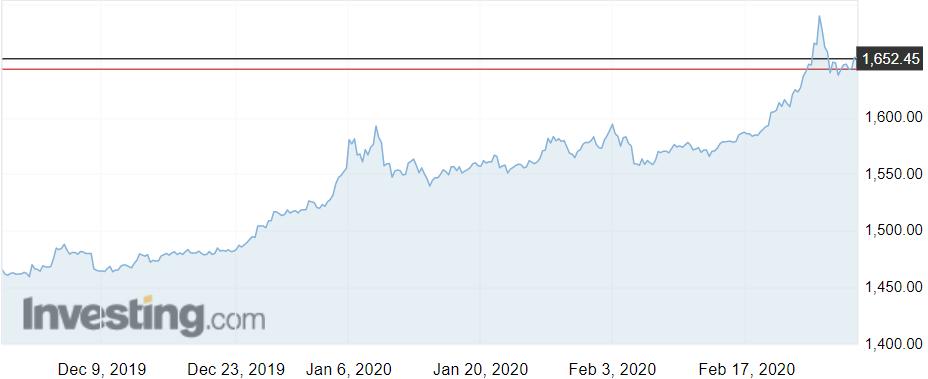 Goldman Sachs: Giá vàng có thể lên tới 1.800 USD/ounce - Ảnh 1.