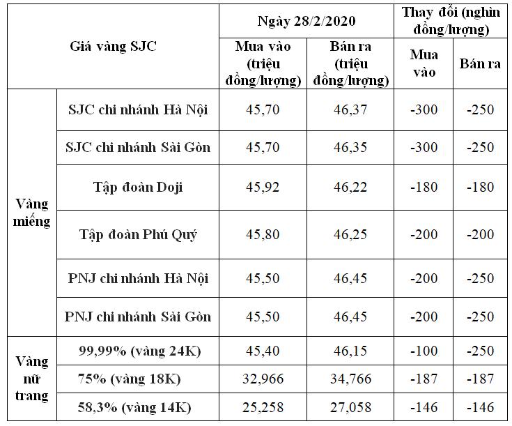 Giá vàng SJC tiếp tục lao dốc nhưng vẫn cao hơn vàng thế giới 650.000 đồng/lượng - Ảnh 1.