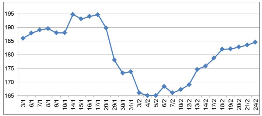 Giá cao su thế giới tăng do ngành sản xuất ô tô Trung Quốc khôi phục và nguồn cung giảm - Ảnh 1.