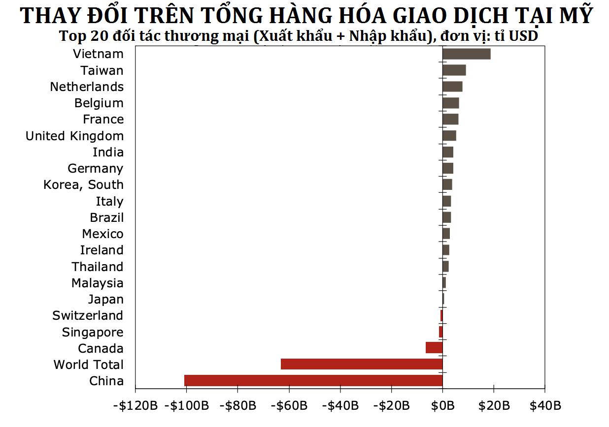 Chiến tranh thương mại Mỹ - Trung vô tình giúp các doanh nghiệp chuẩn bị cho Covid-19 - Ảnh 3.