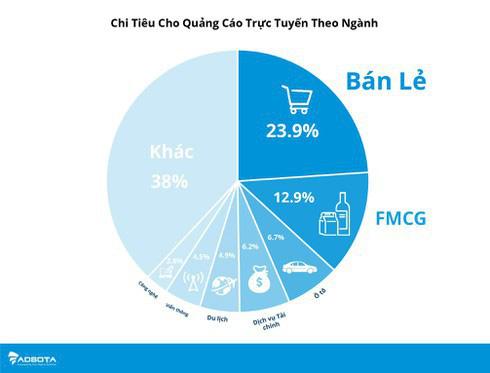 Quảng cáo trực tuyến: 'Miếng bánh lớn' vẫn thuộc doanh nghiệp ngoại - Ảnh 2.