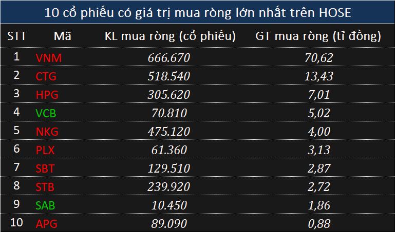 Khối ngoại rút ròng 255 tỉ đồng toàn thị trường, ghi nhận chuỗi 12 phiên xả liên tiếp - Ảnh 2.