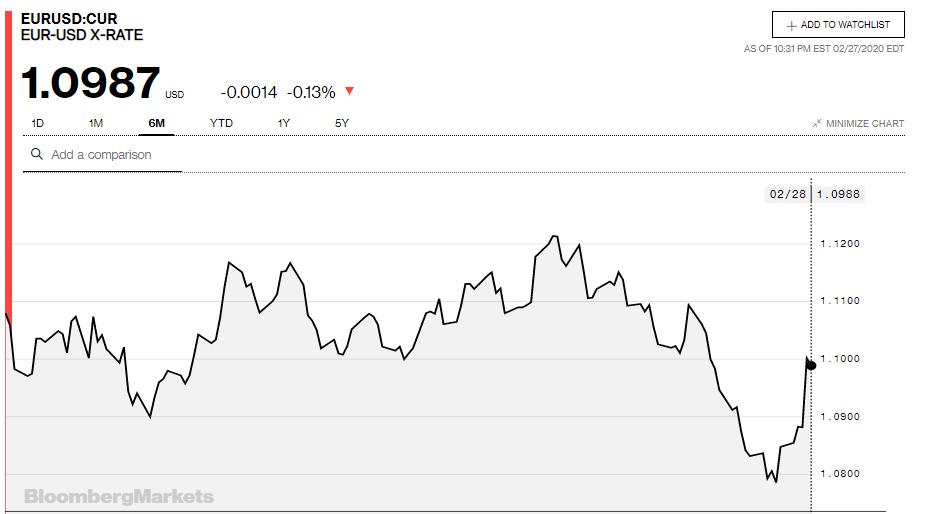 Tỷ giá đồng Euro hôm nay 28/2: Giá Euro trong nước tăng mạnh, đồng loạt vượt mốc 26.000 VND/EUR - Ảnh 3.