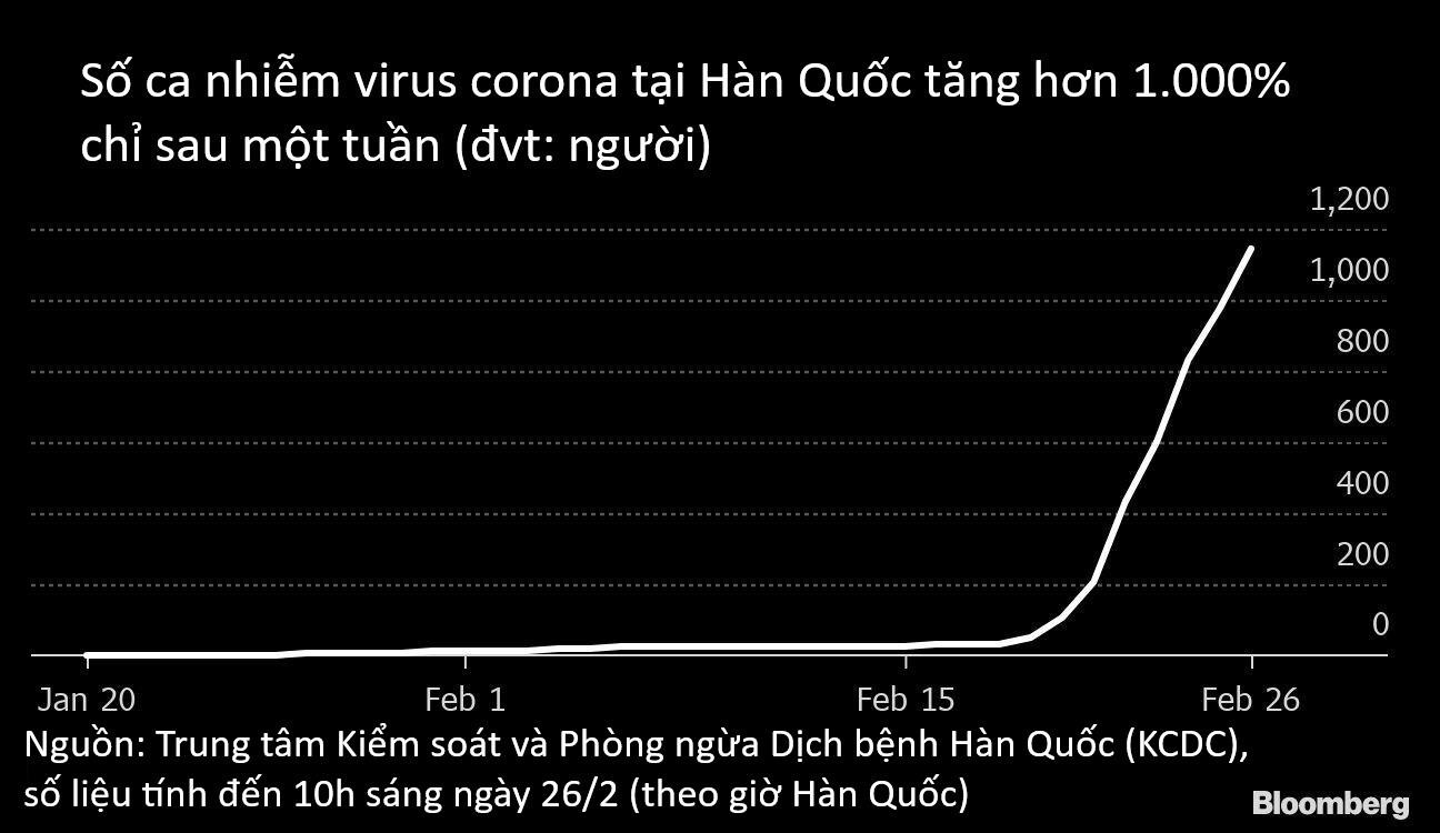 Từ một bệnh nhân, Hàn Quốc biến thành ổ dịch virus corona lớn thứ hai thế giới với số ca nhiễm tăng hơn 2000% trong một tuần như thế nào? - Ảnh 2.