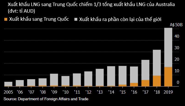 Dịch virus corona phơi bày những lỗ hổng trên con tàu kinh tế quá lệ thuộc vào Trung Quốc - Ảnh 9.