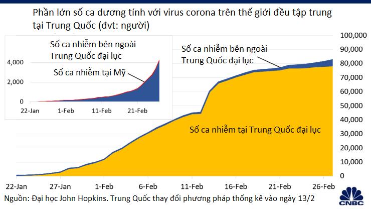 WHO nâng cảnh báo về dịch virus corona lên mức cao nhất: 'Hãy thức giấc. Chuẩn bị sẵn sàng. Virus đang diễn biến phức tạp' - Ảnh 1.