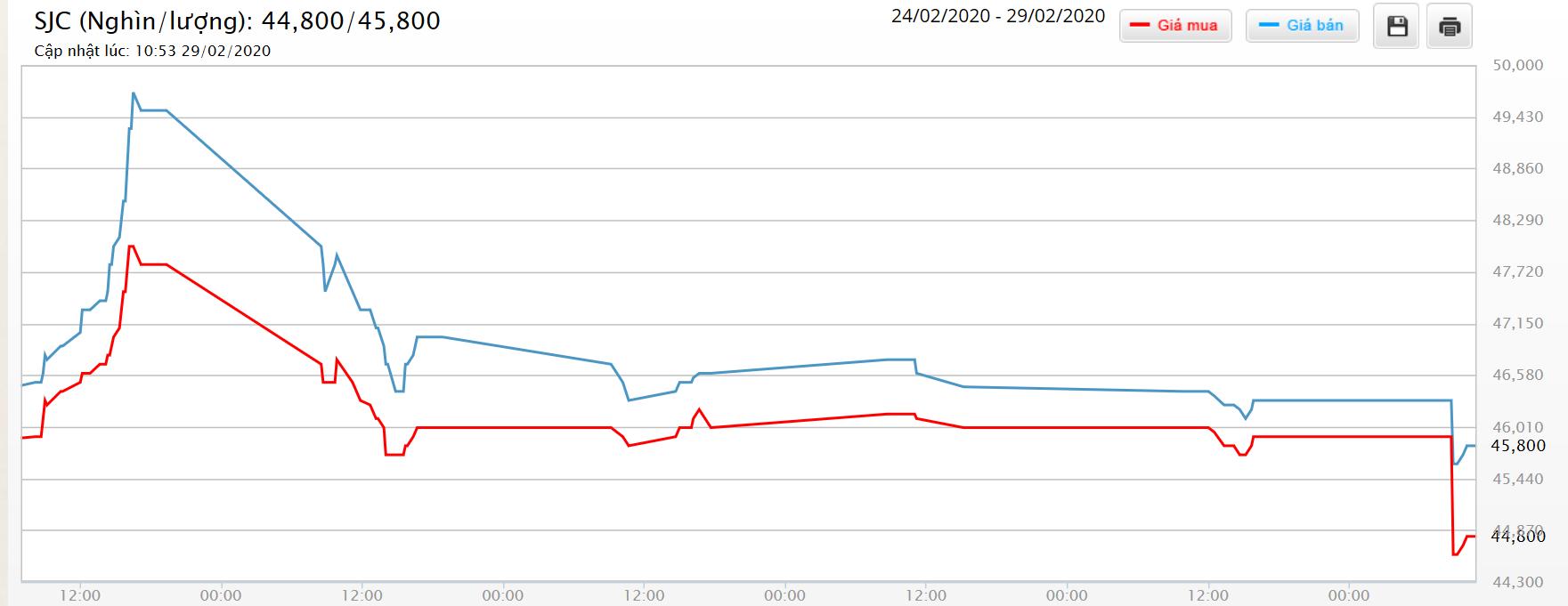 Giá vàng hôm nay 1/3: SJC mất cả triệu đồng ngay trong tuần phá kỉ lục - Ảnh 1.