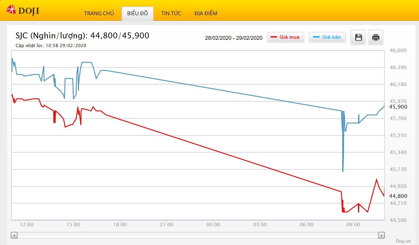 Giá vàng tăng trở lại sau cú giảm sâu đến 1,3 triệu đồng sáng nay - Ảnh 2.