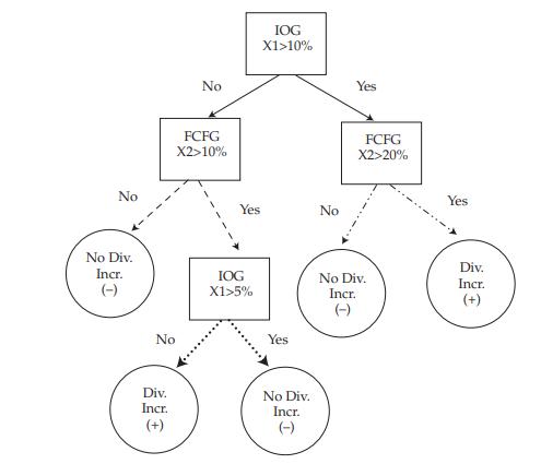 Cây phân loại và hồi qui (Classification and Regression Tree - CART) là gì? - Ảnh 1.
