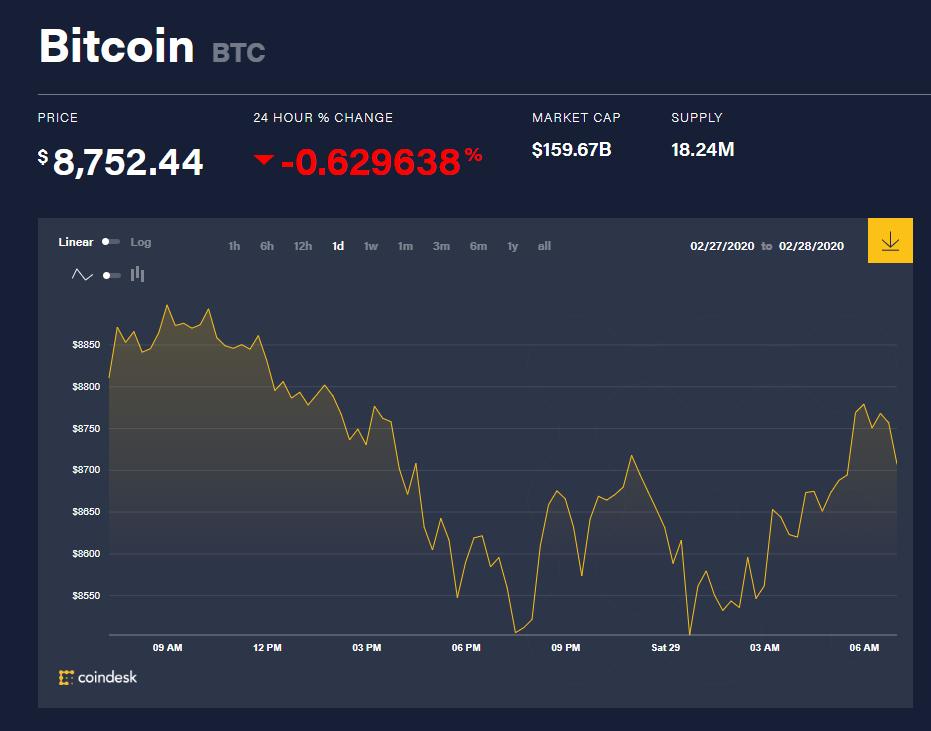 Chỉ số giá bitcoin hôm nay (29/2) (nguồn: CoinDesk)