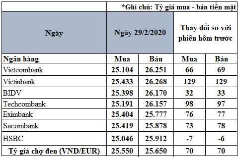 Tỷ giá đồng Euro hôm nay 29/2: Giá Euro chợ đen vọt lên 25.650 VND/EUR - Ảnh 2.