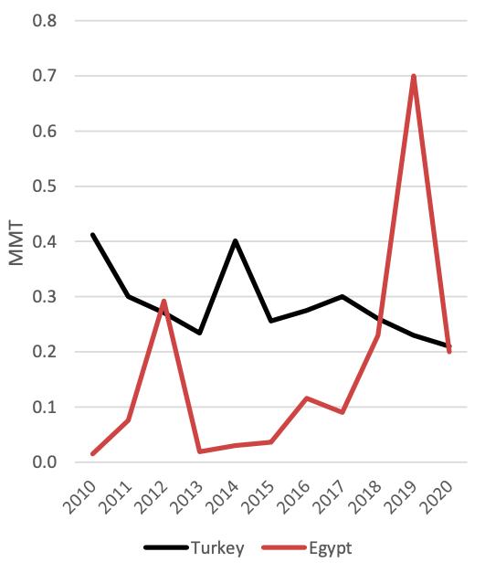 USDA: Thương mại gạo toàn cầu tiếp tục giảm trong năm 2020 - Ảnh 2.