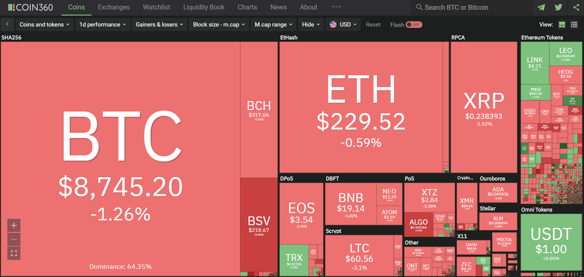 Toàn cảnh thị trường tiền kĩ thuật số hôm nay (29/2) (Nguồn: Coin360.com)