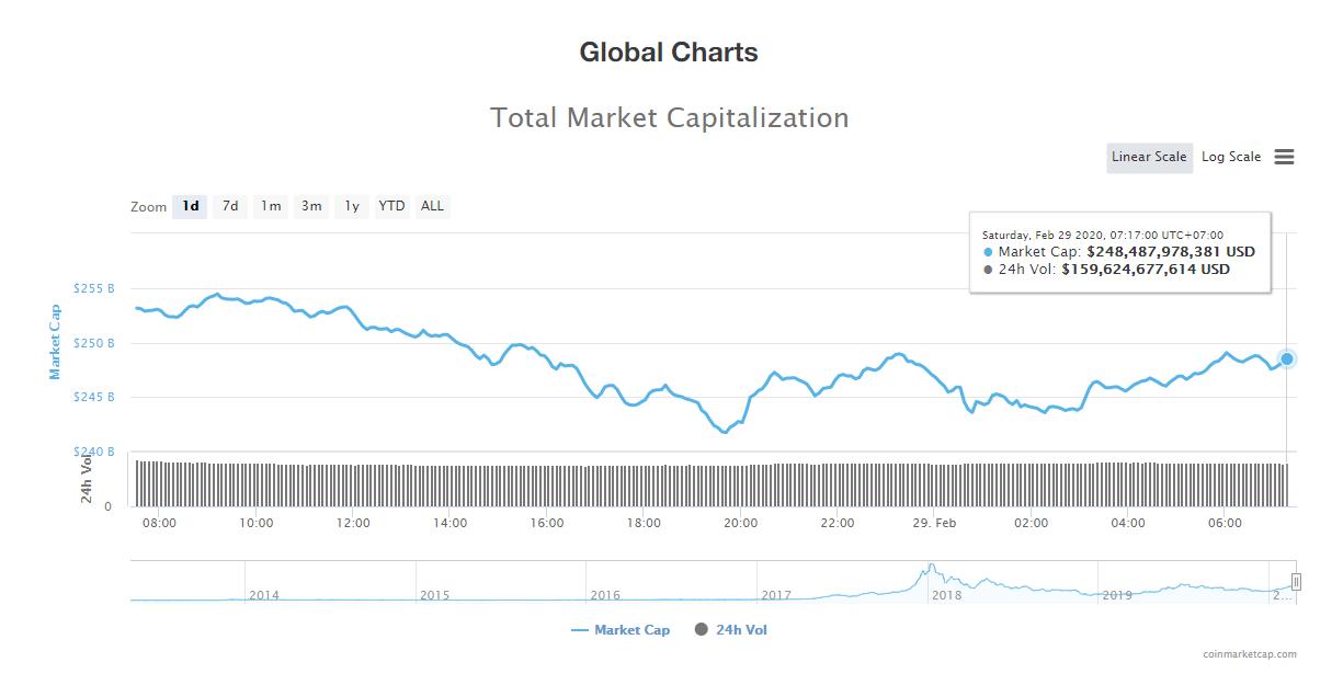 Tổng giá trị thị trường và khối lượng giao dịch tiền kĩ thuật số hôm nay (29/2) (nguồn: CoinMarketCap)