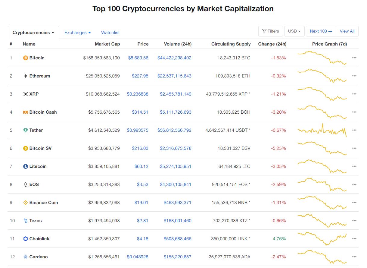 Nhóm 10 đồng tiền kĩ thuật số hàng đầu theo giá trị thị trường hôm nay (29/2) (nguồn: CoinMarketCap)