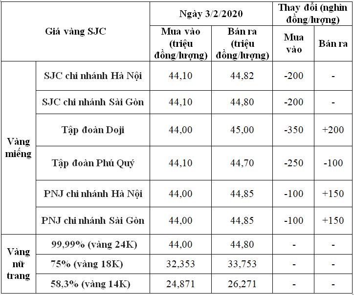 Giá vàng hôm nay 3/2: SJC cán mốc 45 triệu đồng/lượng vào đầu phiên giao dịch ngày vía Thần tài - Ảnh 1.