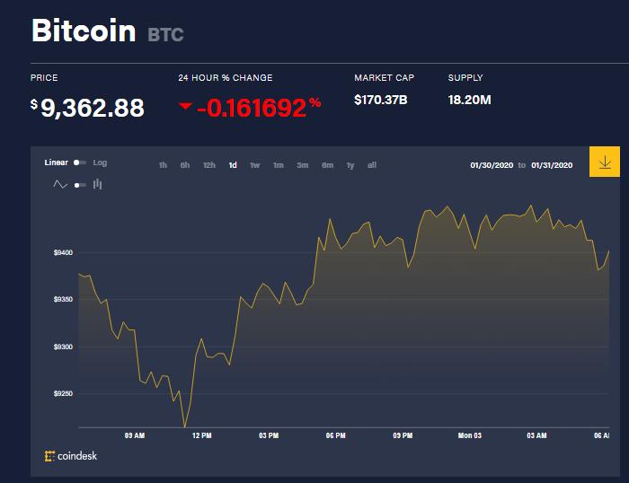 Chỉ số giá bitcoin hôm nay (3/2) (nguồn: CoinDesk)