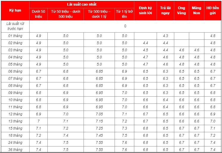 Lãi suất ngân hàng MSB tháng 2/2020 cao nhất là 7,8%/năm - Ảnh 1.