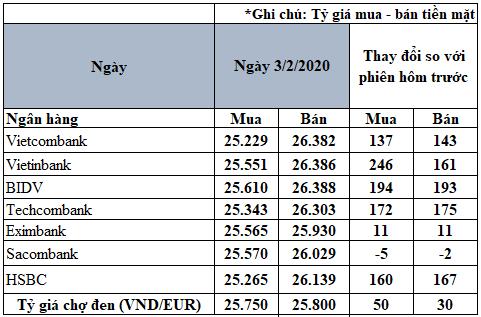 Tỷ giá đồng Euro hôm nay 3/2: Giá Euro tại một số ngân hàng tăng mạnh - Ảnh 2.
