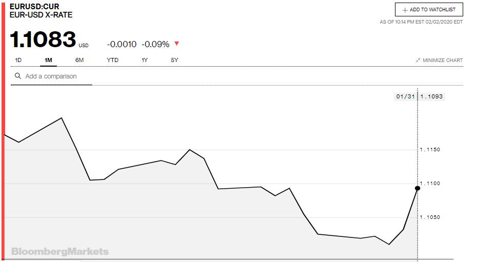 Tỷ giá đồng Euro hôm nay 3/2: Giá Euro tại một số ngân hàng tăng mạnh - Ảnh 3.