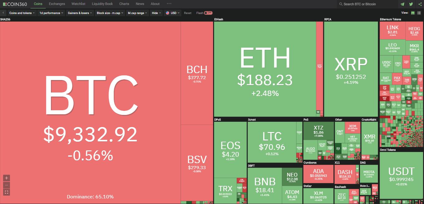 Toàn cảnh thị trường tiền kĩ thuật số hôm nay (3/2) (Nguồn: Coin360.com)