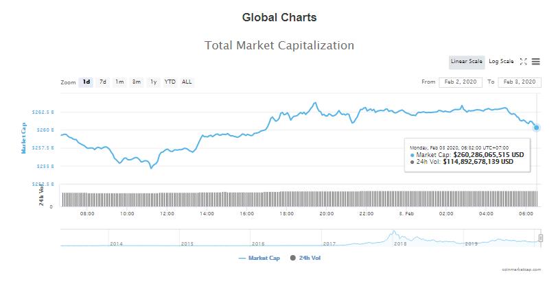 Tổng giá trị thị trường và khối lượng giao dịch tiền kĩ thuật số hôm nay (3/2) (nguồn: CoinMarketCap)