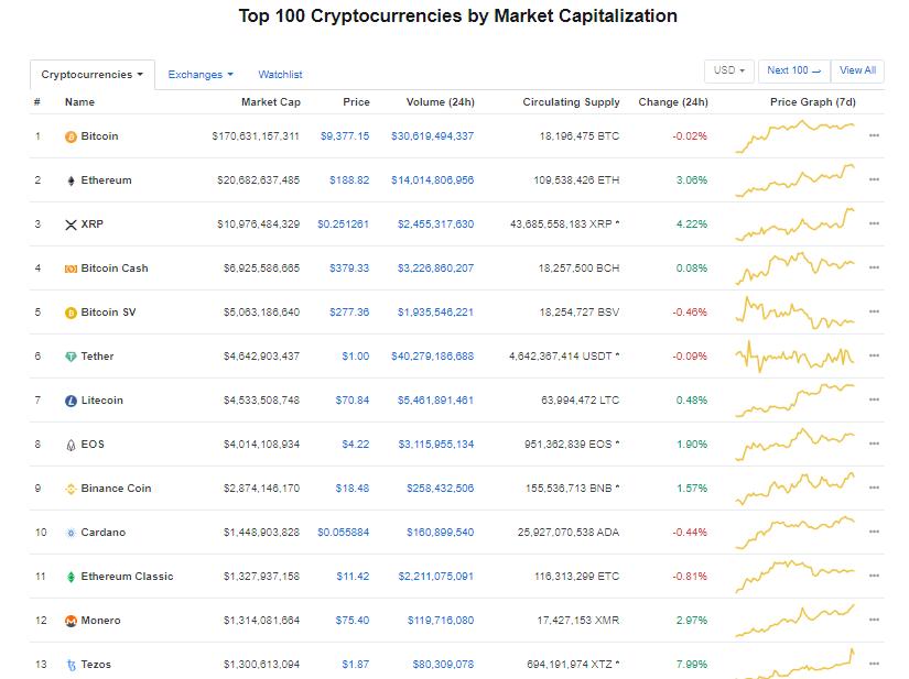 Nhóm 10 đồng tiền kĩ thuật số hàng đầu theo giá trị thị trường hôm nay (3/2) (nguồn: CoinMarketCap)
