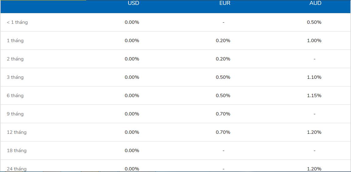 Lãi suất ngân hàng VIB cao nhất tháng 2/2020 là 7,6%/năm - Ảnh 2.