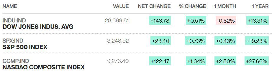 Sau phiên bán tháo mất hơn 600 điểm, Dow Jones hồi phục 143 điểm - Ảnh 1.