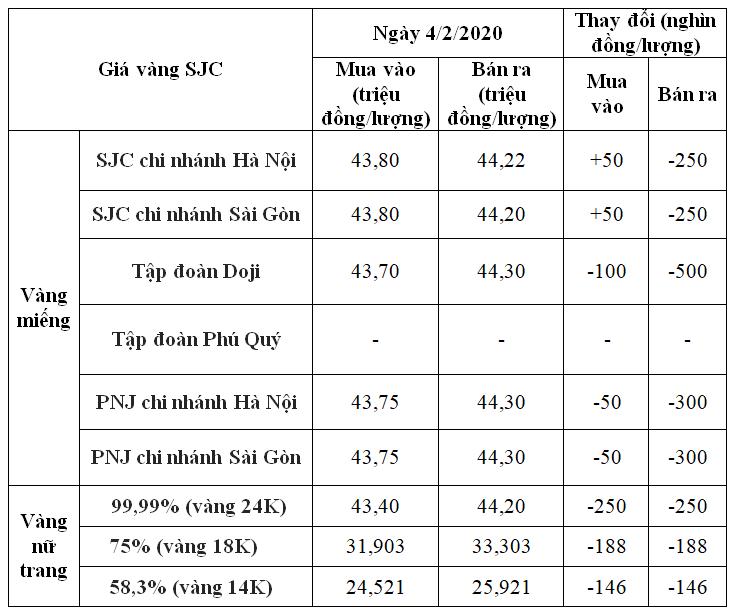 Giá vàng hôm nay 4/2: SJC giảm có nơi đến nửa triệu đồng/lượng sau ngày vía Thần tài - Ảnh 1.