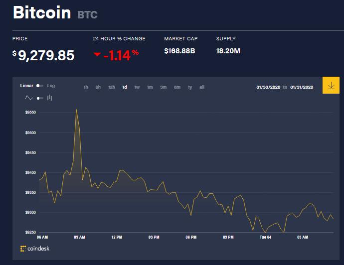 Chỉ số giá bitcoin hôm nay (4/2) (nguồn: CoinDesk)