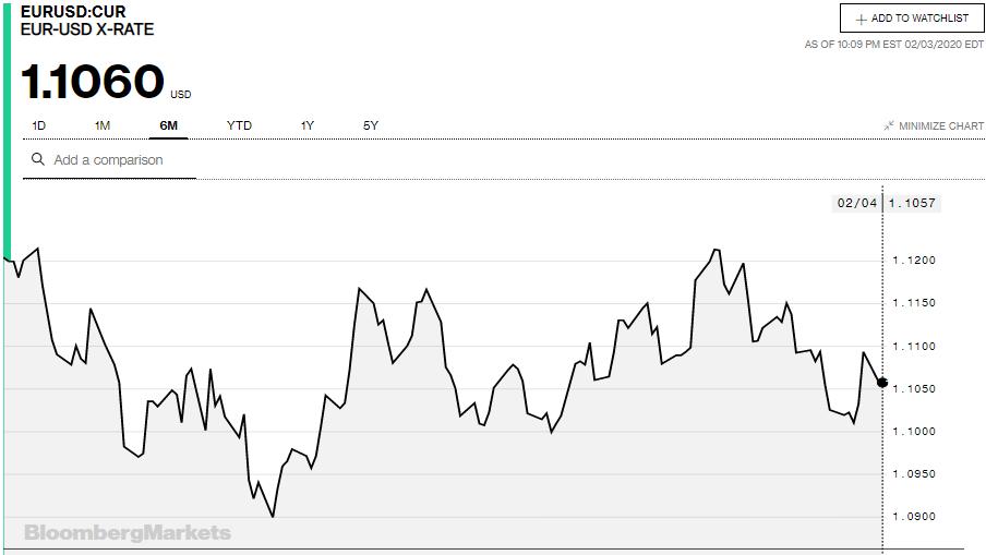 Tỷ giá đồng Euro hôm nay 4/2: Giá Euro trong nước đồng loạt sụt giảm - Ảnh 3.