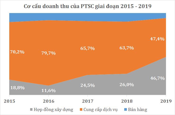 Ghi nhận quí lỗ gộp đầu tiên kể từ khi lên sàn, PTSC thoát lỗ quí IV/2019 nhờ lợi nhuận khác - Ảnh 2.