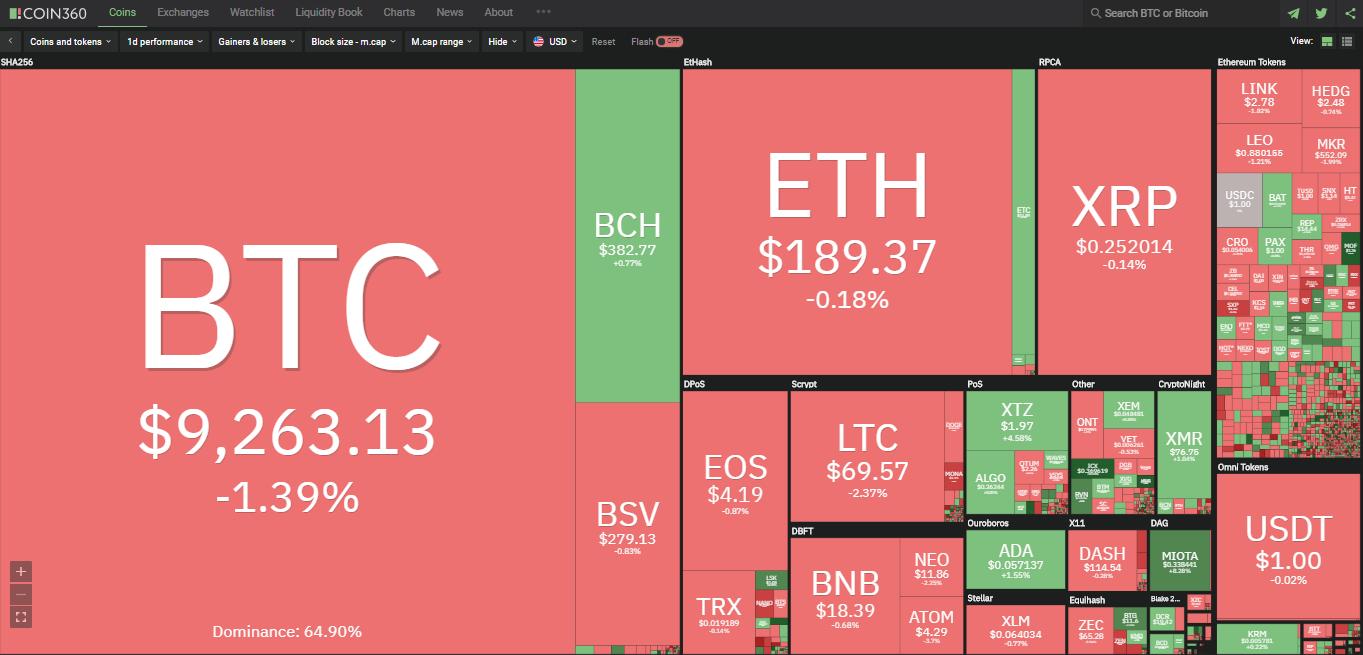 Toàn cảnh thị trường tiền kĩ thuật số hôm nay (4/2) (Nguồn: Coin360.com)