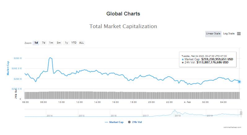 Tổng giá trị thị trường và khối lượng giao dịch tiền kĩ thuật số hôm nay (4/2) (nguồn: CoinMarketCap)