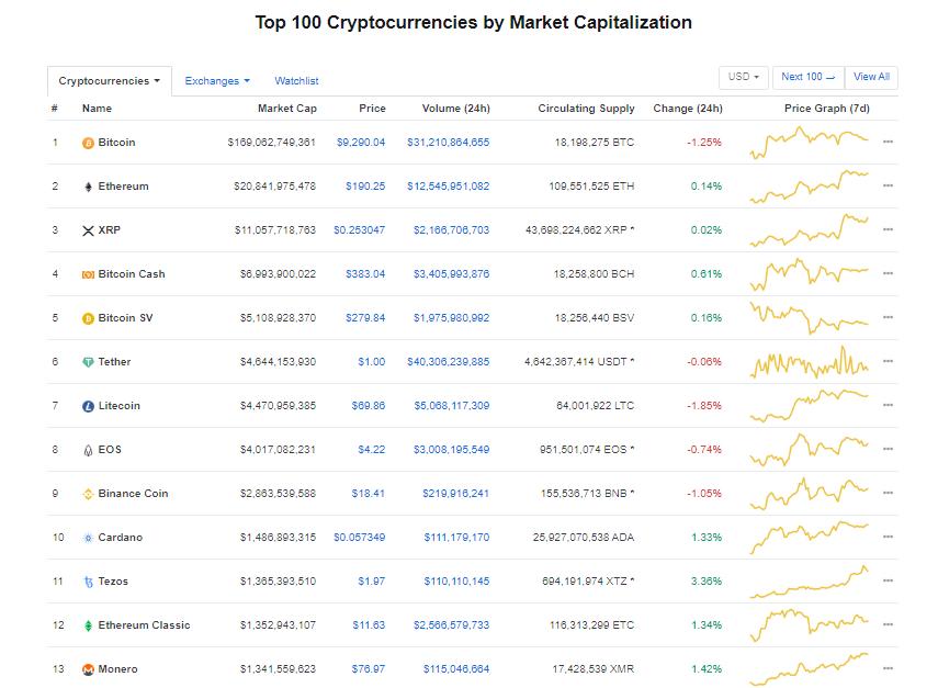 Nhóm 10 đồng tiền kĩ thuật số hàng đầu theo giá trị thị trường hôm nay (4/2) (nguồn: CoinMarketCap)