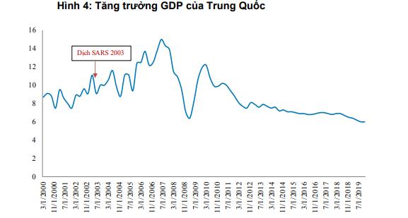 BVSC: GDP của Trung Quốc có thể thấp hơn cả thời điểm dịch SARS nếu virus corona không được kiểm soát sớm - Ảnh 3.