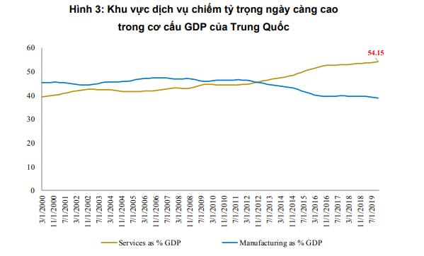 BVSC: GDP của Trung Quốc có thể thấp hơn cả thời điểm dịch SARS nếu virus corona không được kiểm soát sớm - Ảnh 2.