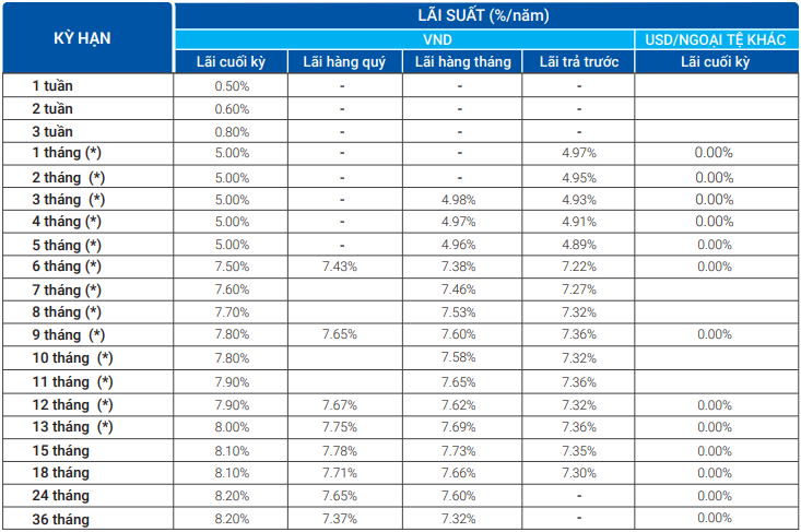 Lãi suất ngân hàng VietBank cao nhất tháng 2/2020 là 8,2%/năm - Ảnh 1.