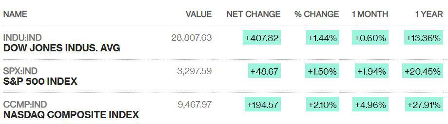 Dow Jones bật tăng hơn 400 điểm, Nasdaq lập đỉnh mới khi lo ngại virus corona lắng dịu - Ảnh 1.