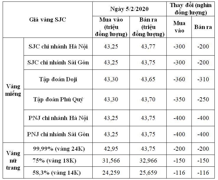 Giá vàng hôm nay 5/2: SJC chưa dứt đà giảm, mất giá thêm 400.000 đồng/lượng - Ảnh 1.