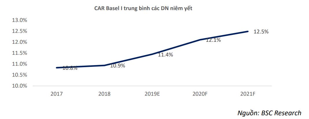 CAR toàn hệ thống có khả năng tăng lên 12,1% trong năm 2020 - Ảnh 1.
