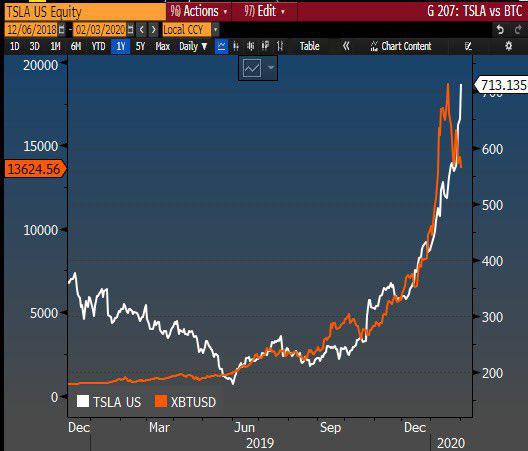 Tăng nóng 110% trong hơn một tháng đầu năm, cổ phiếu Tesla có phải là bong bóng khổng lồ? - Ảnh 2.