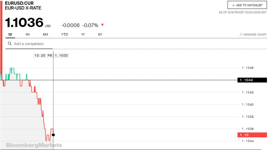 Tỷ giá đồng Euro hôm nay 5/2: Giá Euro trong nước tiếp tục giảm - Ảnh 3.