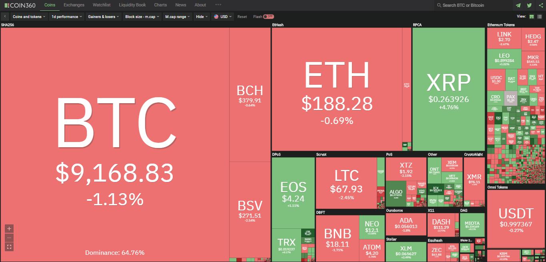 Toàn cảnh thị trường tiền kĩ thuật số hôm nay (5/2) (Nguồn: Coin360.com)
