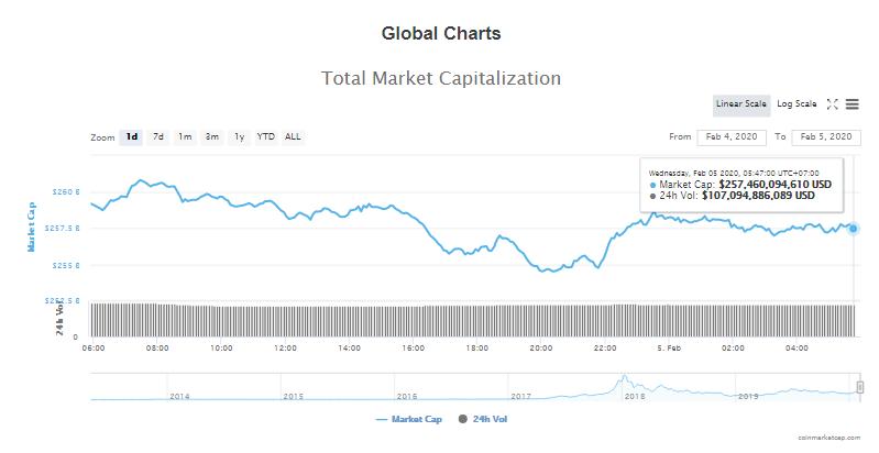 Tổng giá trị thị trường và khối lượng giao dịch tiền kĩ thuật số hôm nay (5/2) (nguồn: CoinMarketCap)