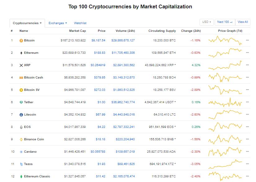 Nhóm 10 đồng tiền kĩ thuật số hàng đầu theo giá trị thị trường hôm nay (5/2) (nguồn: CoinMarketCap)