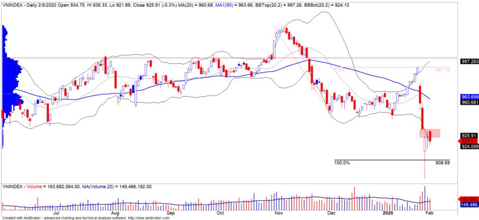 Nhận định thị trường chứng khoán ngày 6/2: Dòng tiền phân hóa, VN-Index tiếp tục đi ngang - Ảnh 1.