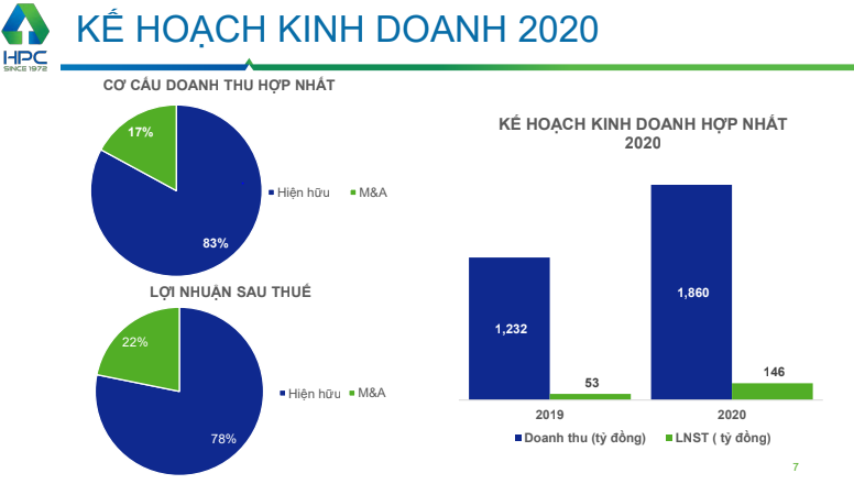 Trước nhiều biến cố, loạt doanh nghiệp vẫn đặt kế hoạch tăng trưởng năm 2020  - Ảnh 3.